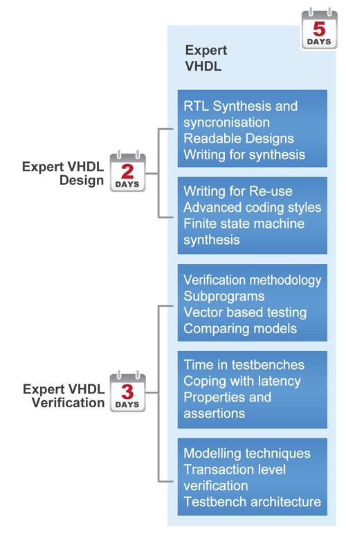 expvhdl_learningpath