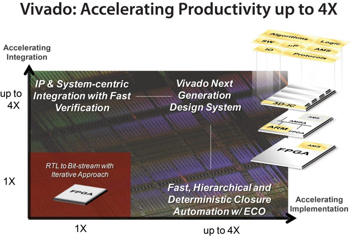 UltraFast Design Methodology - Core|Vision