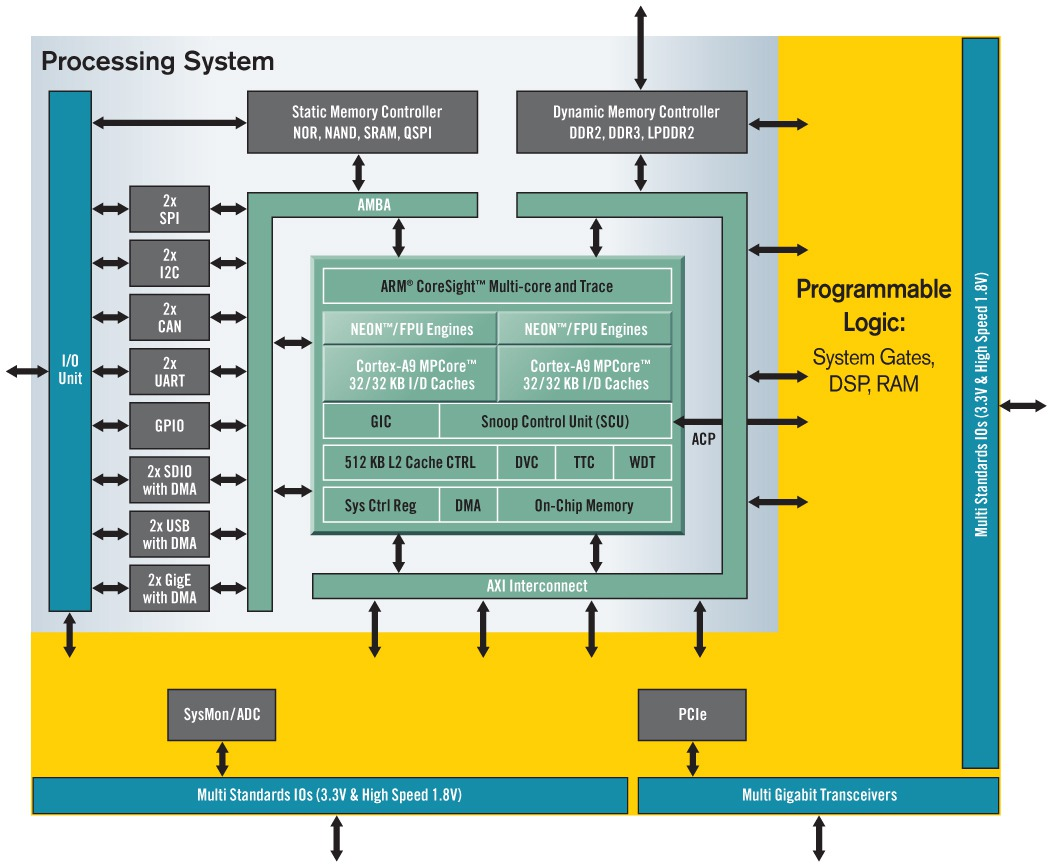 Zynq All Programmable SoC System Architecture - Core|Vision