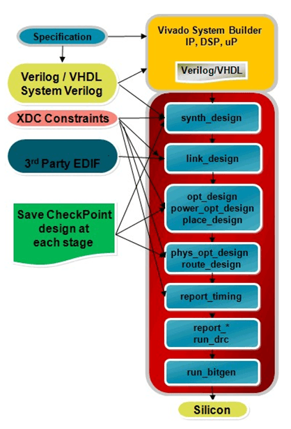 Vivado Design Suite Advanced XDC and Static Timing Analysis